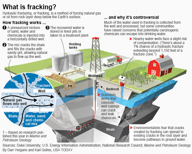 Fracking Infographics Examples Technical Writing