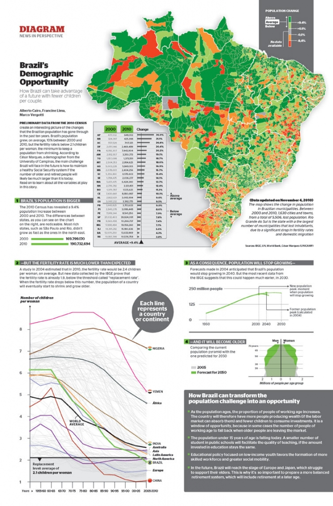 Infographic: Brazil's demographic opportunity